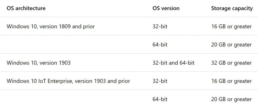 Windows 10 Requirements